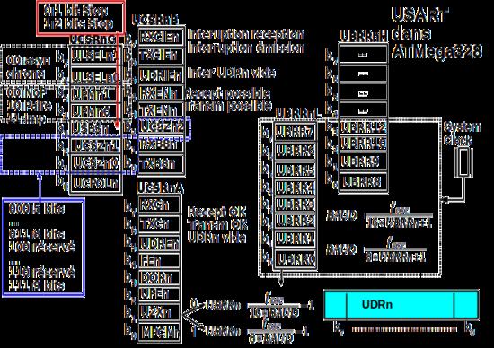 Micro contrôleurs AVR/Les communications en tout genre