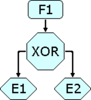 Event-driven process chain - If function F1 completes, either events E1 or E2 occur