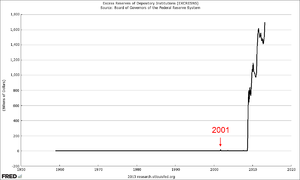 Excess reserves - Excess reserves in the U.S., 1960-2013