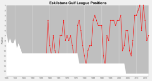 Eskilstuna Guif - Guif's positions in the top division