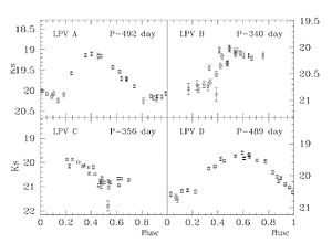 Long-period variable star - Light curves of four Mira variables in the galaxy Centaurus A