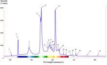 Fluorescent lighting spectrum peaks labeled with colored peaks added.png
