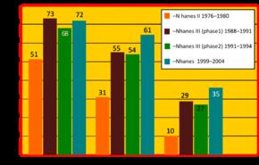 Study Depression Obesity Hypertension >> Hypertension Wikipedia