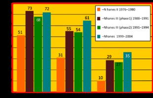 Il grafico mostra, la consapevolezza, il trattamento ed il controllo dell'ipertensione, mettendo a confronto quattro studi effettuati dal National Health and Nutrition Examination Survey[73]