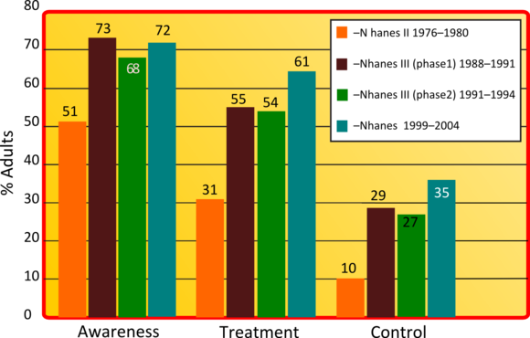 Graph showing, prevalence of awareness, treatment and control of hypertension compared between the four studies of NHANES HTNstudyupd.png