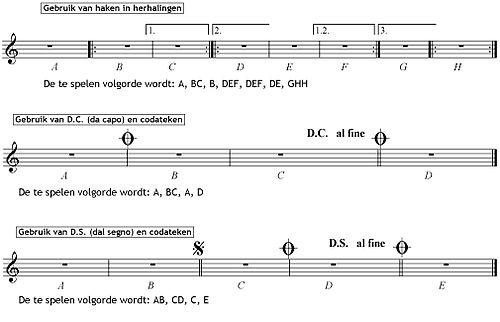 Herhalingsstructuren, genoteerd met haken, DC en DS: https://nl.wikipedia.org/wiki/Coda_(muziek)