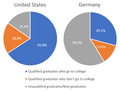 High School Graduation and College Enrollment Rates US vs Germany 2017.png