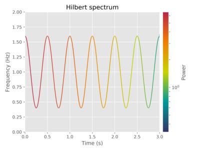 Hilbert spectrum - Wikipedia