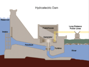 Hydroelectric dam in cross section.