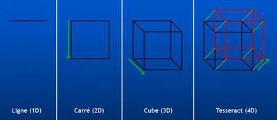 Un sens à 2012 dans 2012 - PREDICTIONS 400px-Hypercube_construction_fr