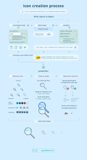 Icon design - Custom icon design process scheme with icons examples illustrating different aspects of icon design