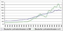 Euro Wechselkurs Dm