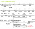 Katamachi Line route.png