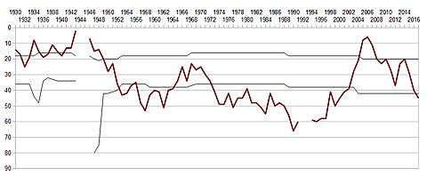 The progress of Livorno in the Italian football league structure since the first season of a united Serie A (1929/30). The graph depicts only four upper tiers, hence the hole in the early 1990s. Livorno since 1930.jpg