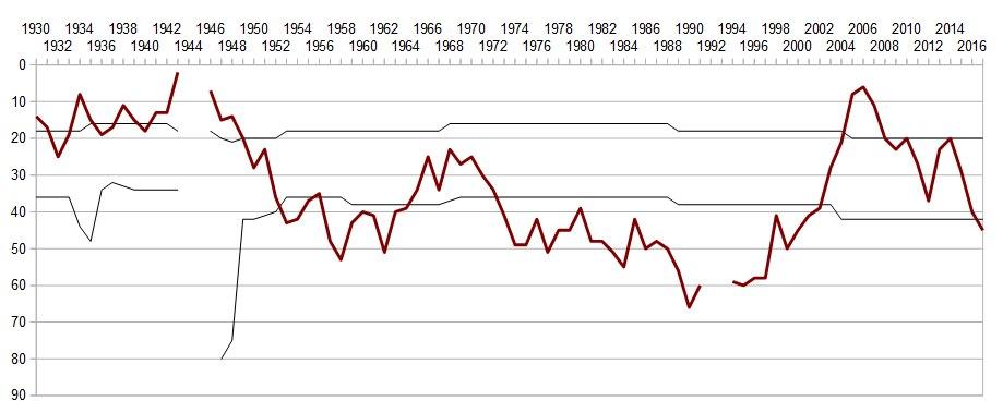 Livorno since 1930