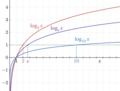 Logarithm plots.png