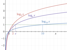 7.4b Graphing Logarithmic Functions & Change Of Base - Lessons ...