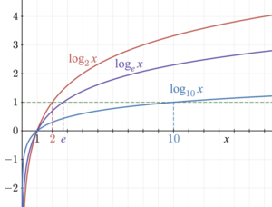 Graph showing three logarithm curves, which all cross the x-axis where x is 1 and extend towards minus infinity along the y axis. Curves for smaller bases are just amplified versions of curves for larger bases.