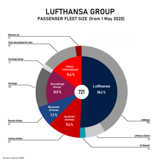 Lufthansa Group passenger fleet size including subsidiaries and excluding cargo (wholly owned) Lufthansa Group passenger fleet size.png