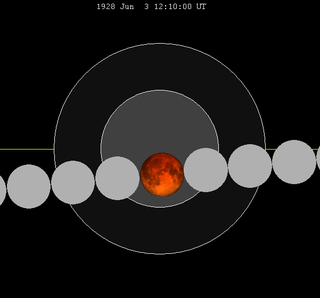Lunar eclipse chart close-1928Jun03.png