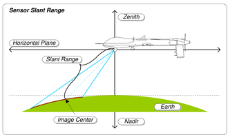 Slant range - Sensor slant range