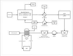Дијаграм са реакцијама и температурама, као и приказом напредних процеса као што је измењивање топлоте и процес млевења