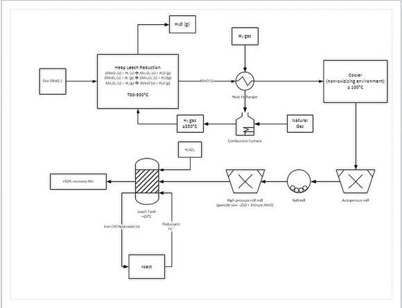 Process flow diagram for a manganese refining circuit. Manganese Process Flow Diagram.jpg