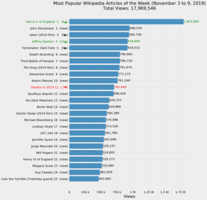 Most Popular Wikipedia Articles of the Week (November 3 to 9, 2019).png