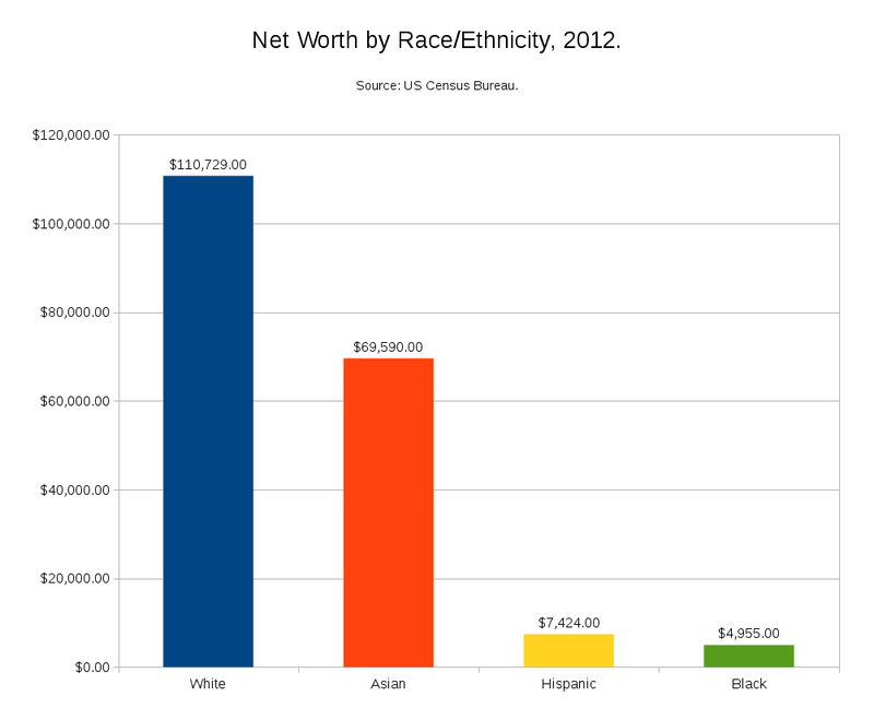 Net Worth by Race-Ethnicity 2012.png