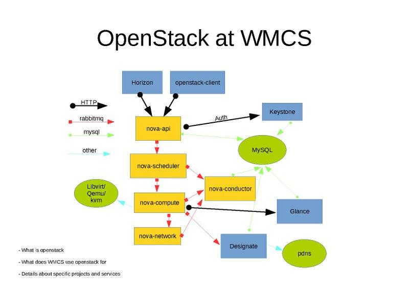 File:OpenStack at WMCS.pdf