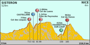 Paris-Nice 2012 Profile stage 7.png
