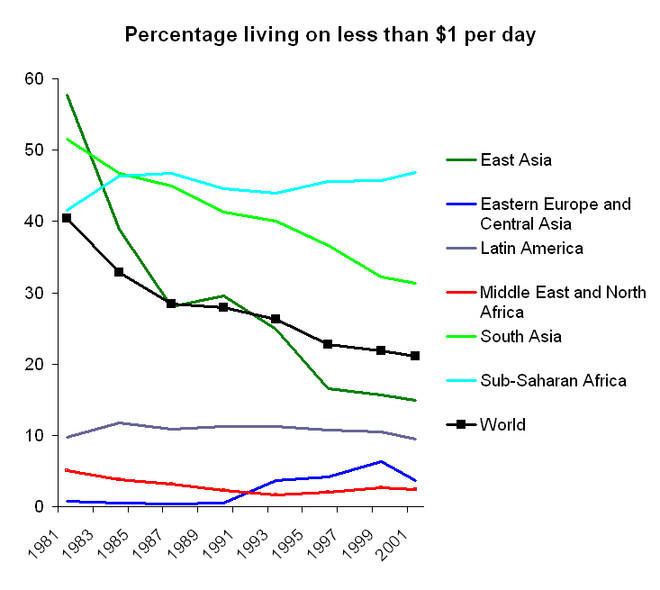 As the world's population has grown, the percentage of the world's population living on less than $1 per day (adjusted for inflation) has halved in 20 years. The graph shows the 1981-2001 period. Percentage living on less than $1 per day 1981-2001.png