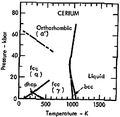 Phase diagram of cerium (1975).png