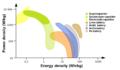 Power vs energy density.png