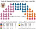 Praha 2010 volby do Zastupitelstva.png