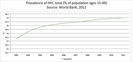 hiv aids epidemiology in swaziland Surveillance employed by the hiv epidemiology program in monitoring hiv/aids infections in arizona: passive and active surveillance passive surveillance occurs when .