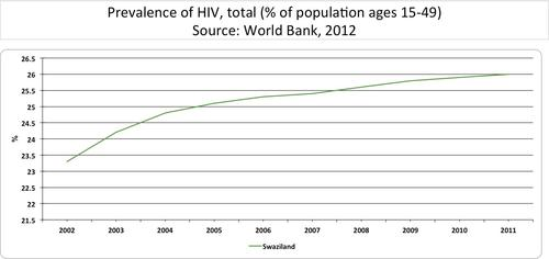 Prevalence of HIV, total of population ages 15-49. Source: World Bank