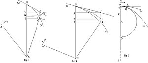 Newton's theorem of revolving orbits - Principia Revolving Orbits 2