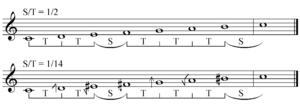72 equal temperament - Image: Regular diatonic tunings equal temperaments