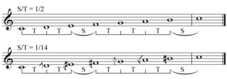 Regular diatonic tuning - Image: Regular diatonic tunings equal temperaments