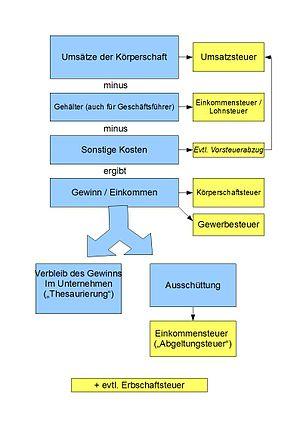 Körperschaftsteuer (Deutschland) – Wikipedia