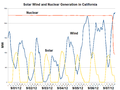 Solar Wind and Nuclear Generation in California-2012-09.png