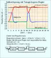 Sollwertsprung Fuzzy-Regler an linearer Regelstrecke.png