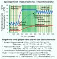 Sprungantwort Heizkörpertemperatur Raumtemperatur ohne Energiespeicherung.png