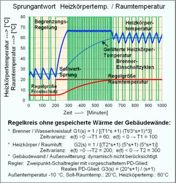 Regelungstechnik – Wikipedia