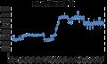 Statsgjelden 2000-2017.png