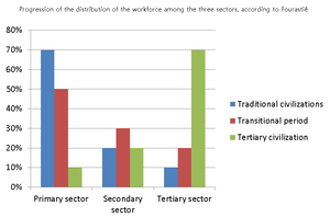 Three-sector theory - Three sectors according to Fourastié