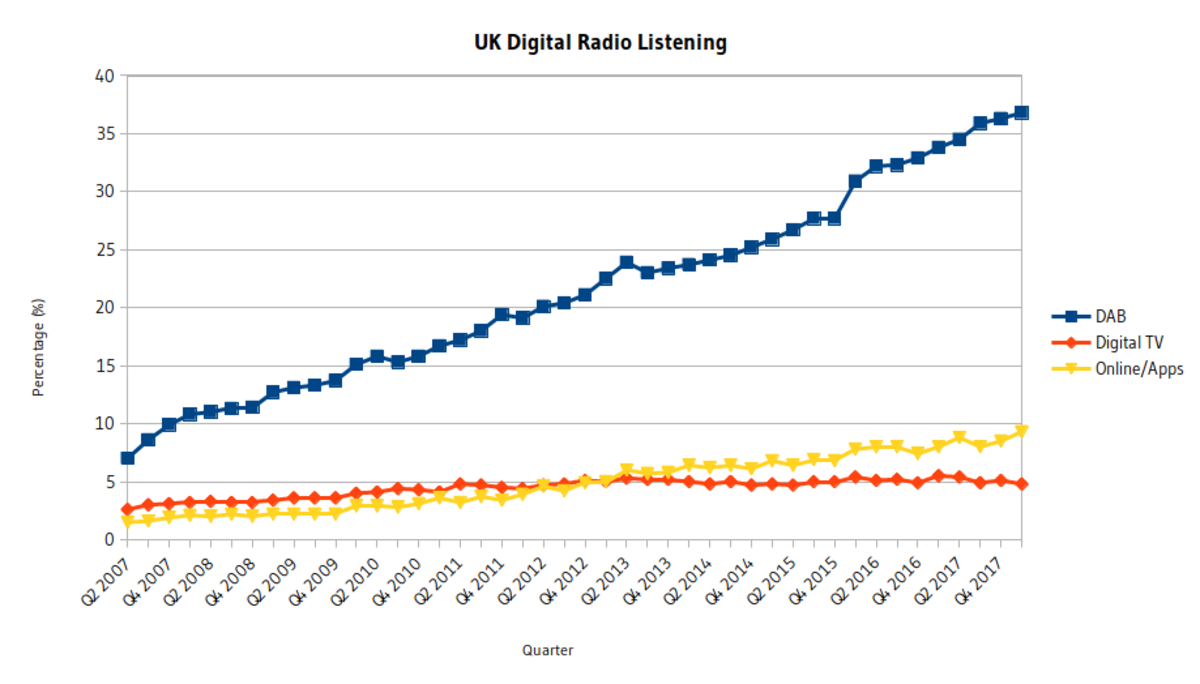 UK digital radio listening.png