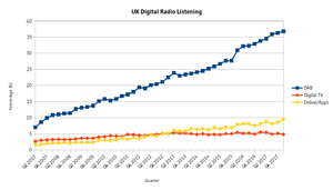 Digital radio in the United Kingdom