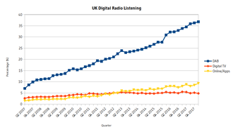 Digital radio in the United Kingdom - Image: UK digital radio listening